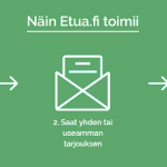 Etua.fi – Kulutusluottoa 2000-50 000 euroa