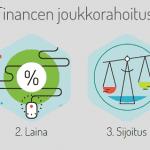 Fellow Finance kokemuksia – Lainaa 500-15 000 Euroa