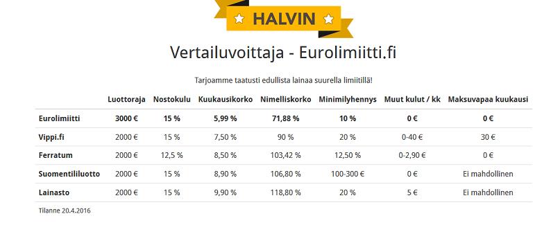 eurolimiitti-vertailu